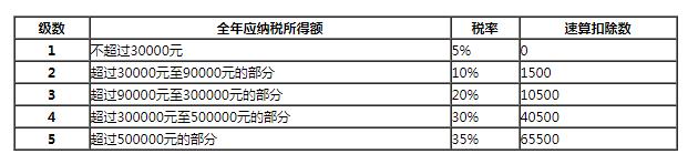 个体工商户税率表2019_个体工商户税率表