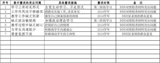 党支部对照检查材料和整改方案3篇