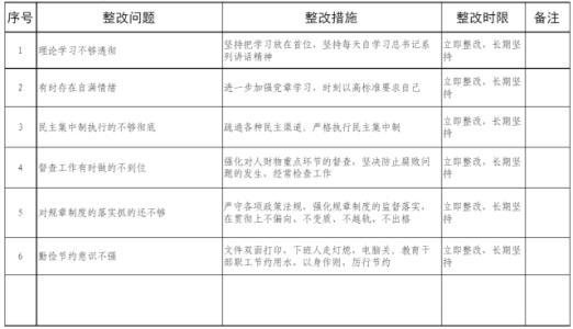 主题教育问题清单及整改措施3篇
